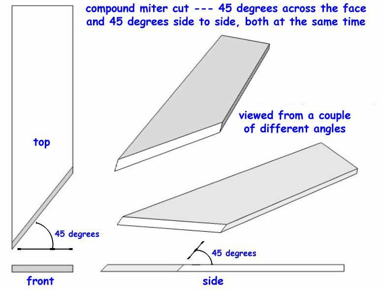 Compound miter cuts